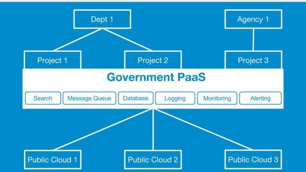 image showing three projects, each running on Government PaaS, which has a technical stack including alerting, monitoring, and logging, and running on three different cloud providers