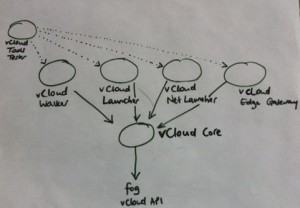 hand-drawn diagram of vCloud Tools architecture