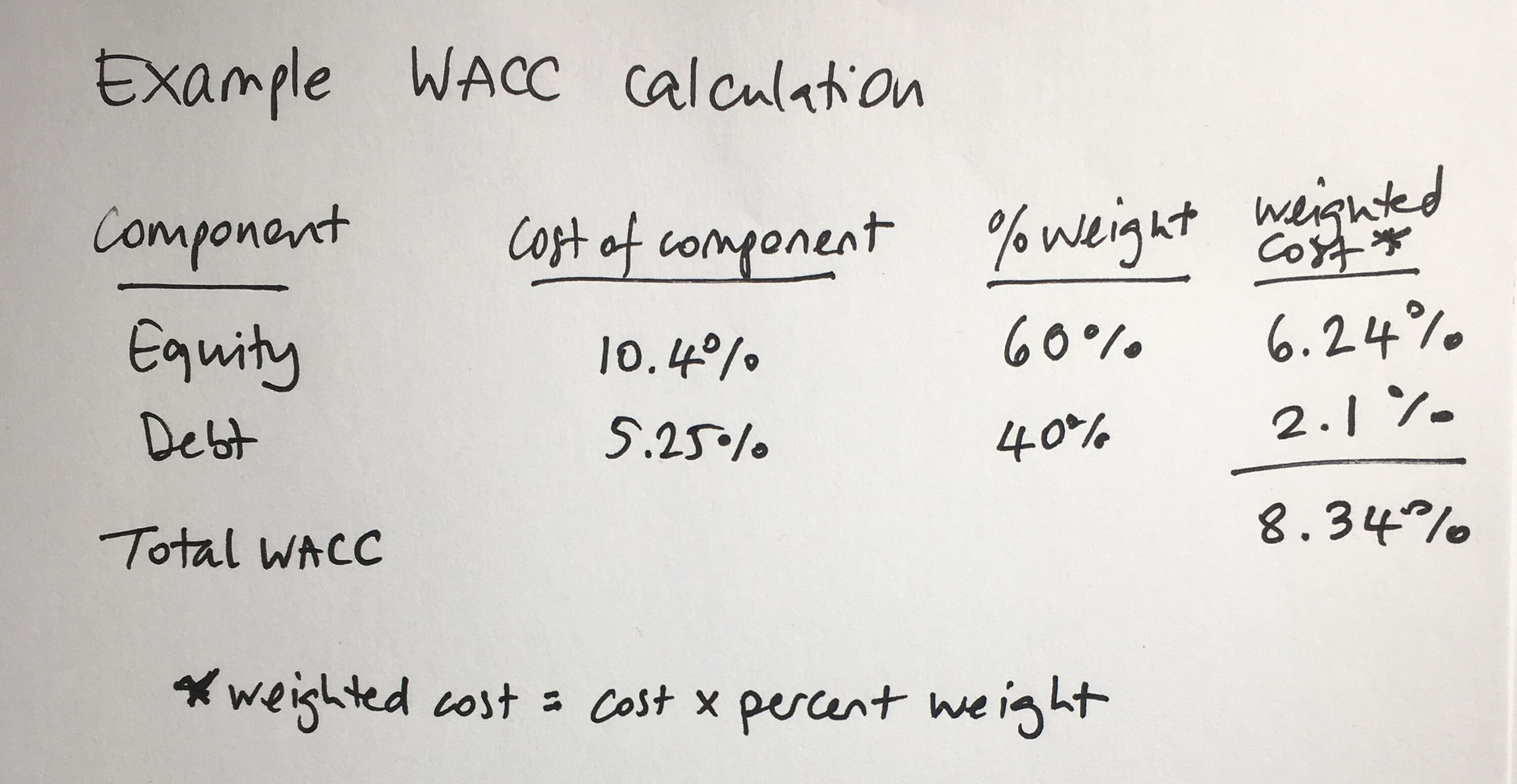 WACC calculation example